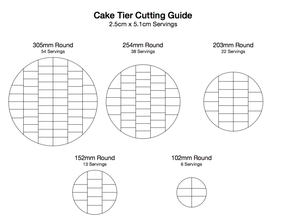 How to calculate cake sizes - Minh Cakes Zürich