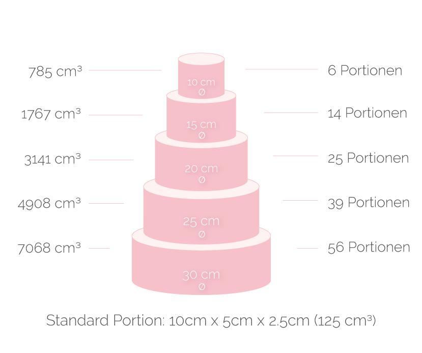 Minh Cakes Tortengrösse Grafik Volumenrechnung