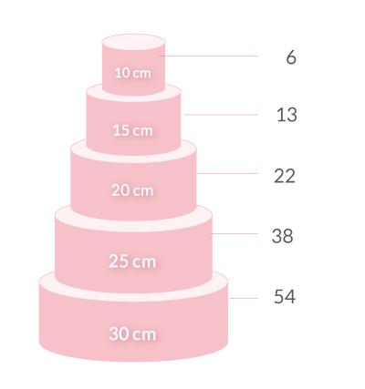 Wie viele Portionen hat die Torte?